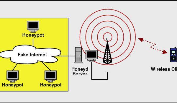 مكانیزمهای تحلیل اطلاعات در Honeypot ها