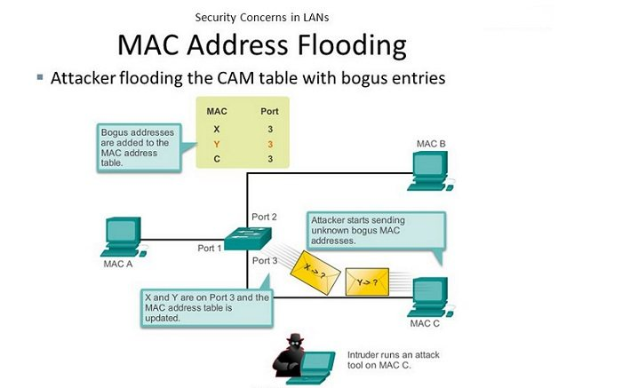 حملات MAC Address Flooding