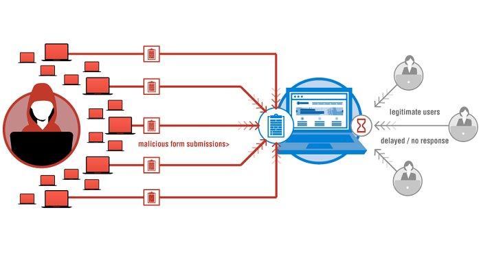 آشنایی بیشتر با حملات DDoS