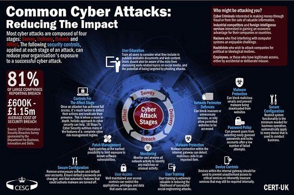 راه اندازی مرکز عملیات امنیت برای پیشگیری از تهدیدات سایبری در صنعت