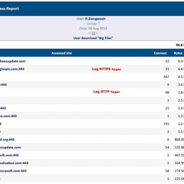 نمایش سایت های HTTPS و HTTP مشاهده شده توسط کاربران