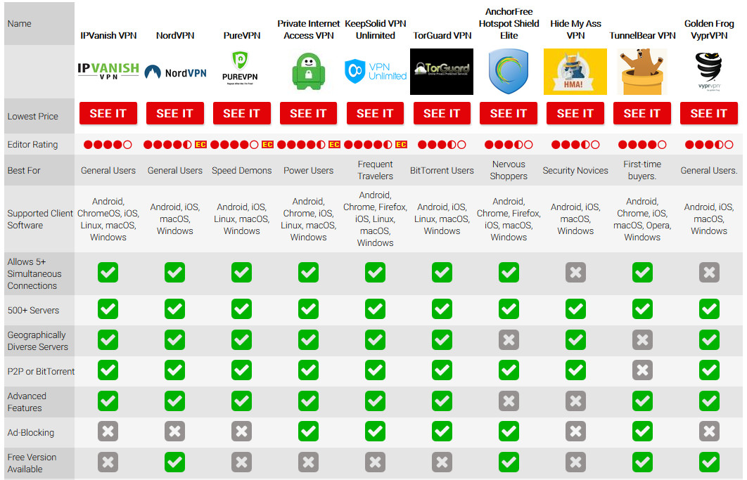 Best VPN Services of 2017