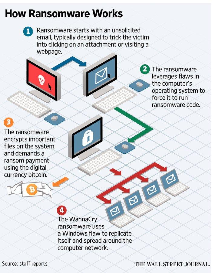 این تصویر توضیح می دهد که Ransomware باج افزار چگونه کار می کند