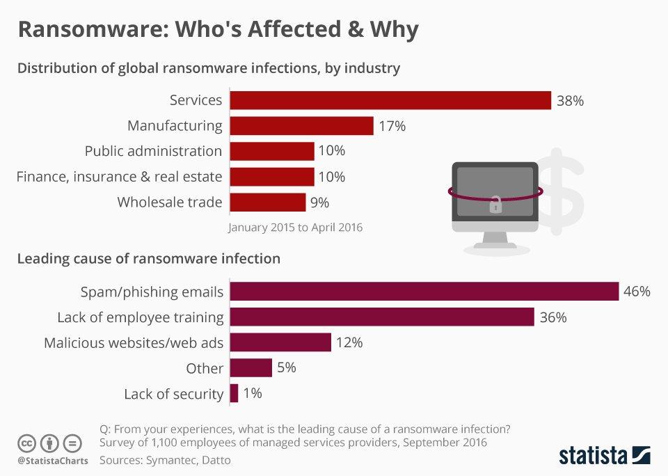 گزارش از آسیب پذیری و سازمان هایی که هدف باج افزار WannaCry قرار دارند.