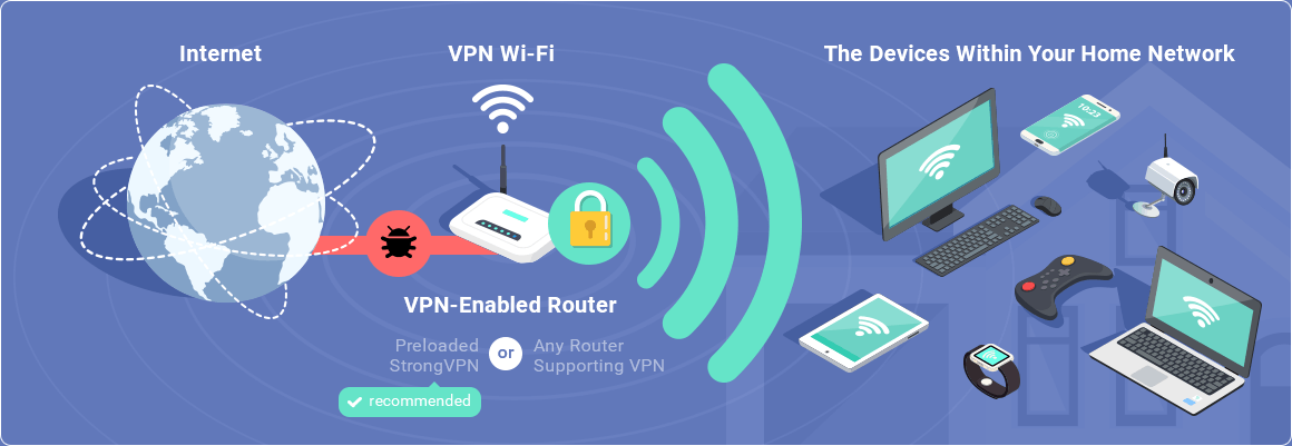 routers work