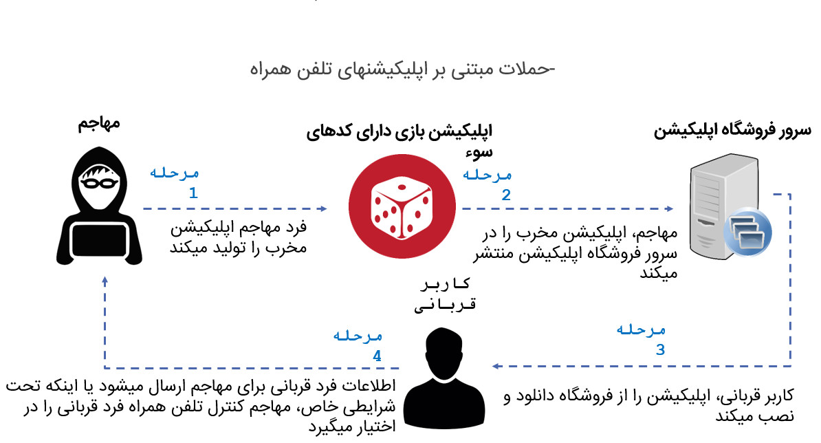 Mobile based attacks apps