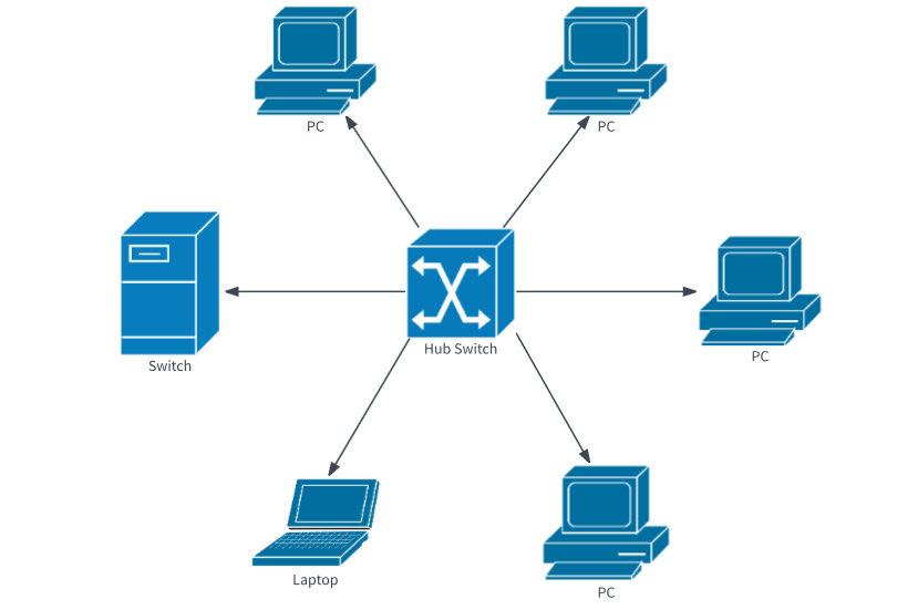 امنیت در شبکه های Workgroup