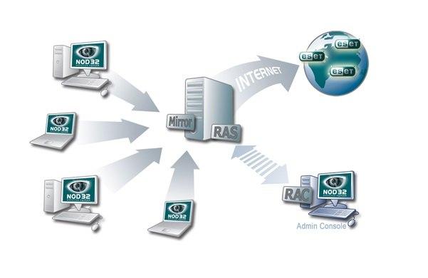 آموزش راه اندازی آنتی ویروس تحت شبکه ی 32 Nod