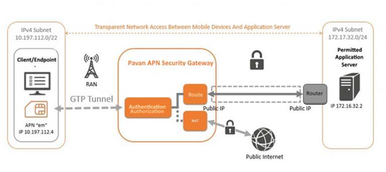 pavan apn security gateway