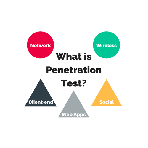 Five Types of Penetration Test for Security Testers