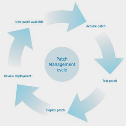 Patch Managment Steps 12