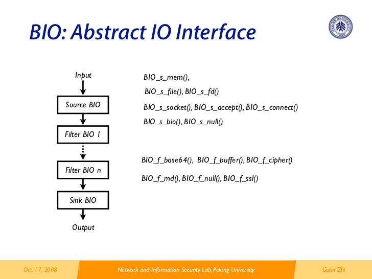 ساختار یک BIO در OpenSSL