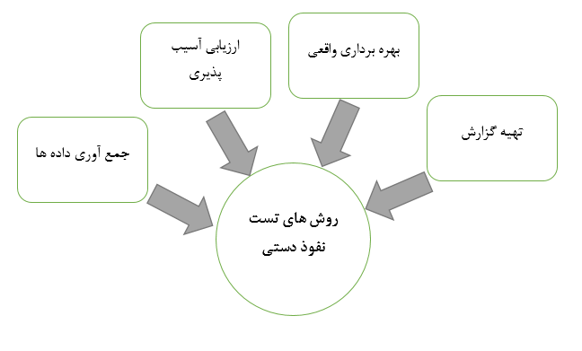 pentest methods 1